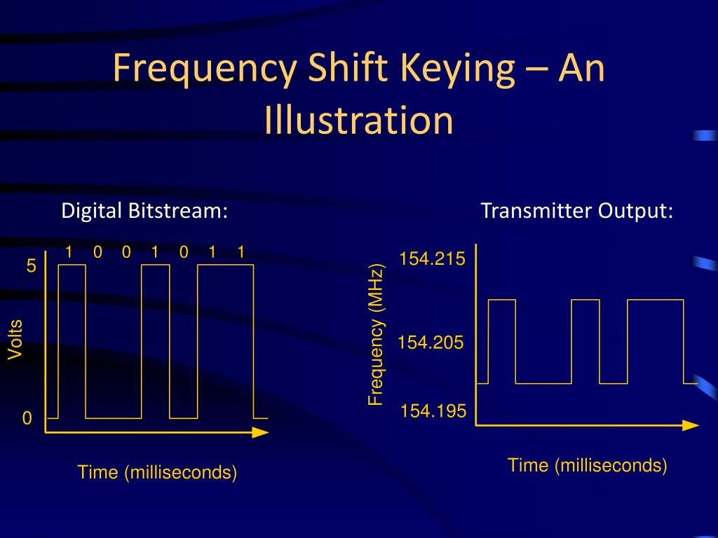 Frequency Shift Keying – An Illustration