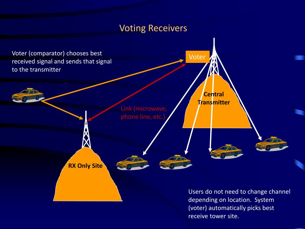 Voting Receivers