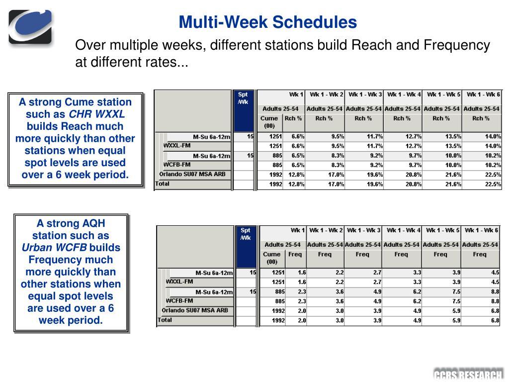 Multi-Week Schedules