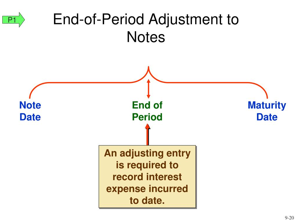 An adjusting entry is required to record interest expense incurred to date.