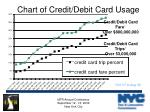 chart of credit debit card usage