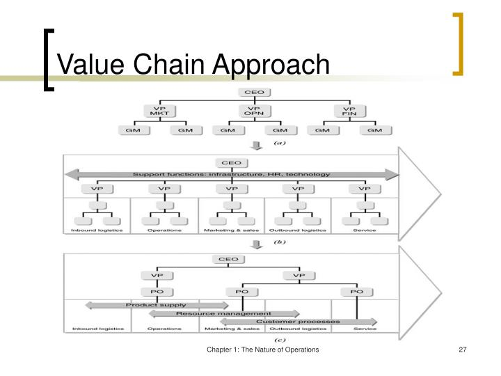 Value Chain Approach