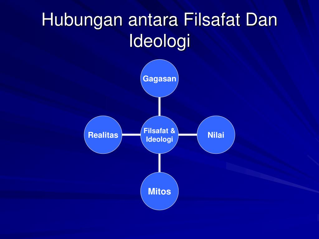 Hubungan antara Filsafat Dan Ideologi