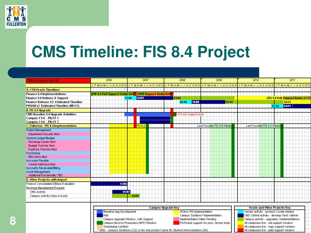 CMS Timeline: FIS 8.4 Project