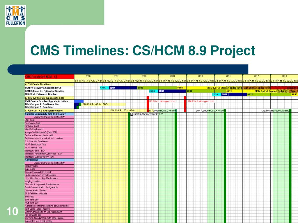 CMS Timelines: CS/HCM 8.9 Project