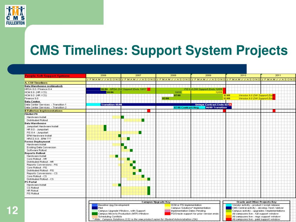 CMS Timelines: Support System Projects