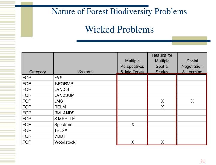 Nature of Forest Biodiversity Problems