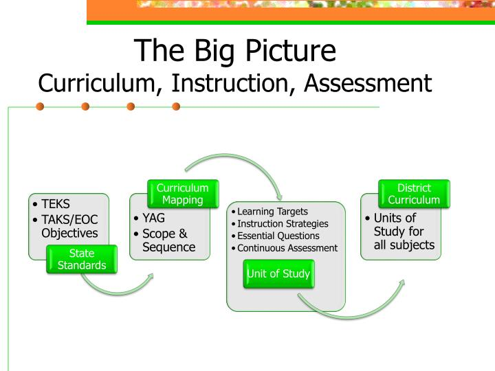 The big picture curriculum instruction assessment