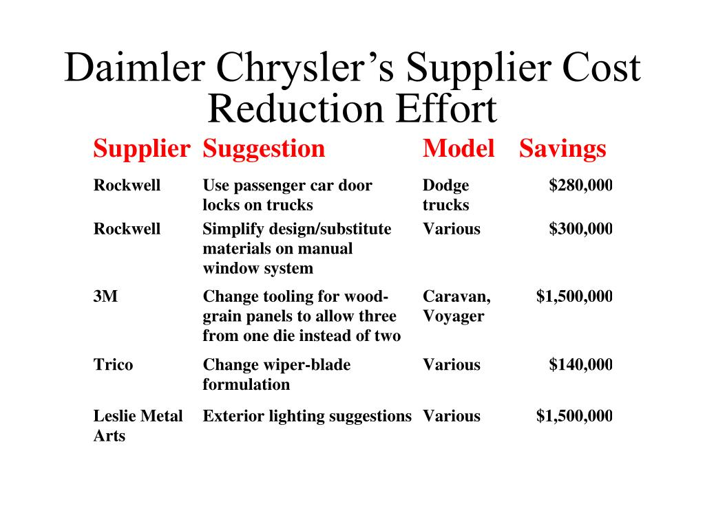 Daimler Chrysler's Supplier Cost Reduction Effort