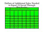 dollars of additional sales needed to equal 1 saved through purchasing