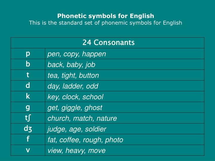 Phonetic symbols for English