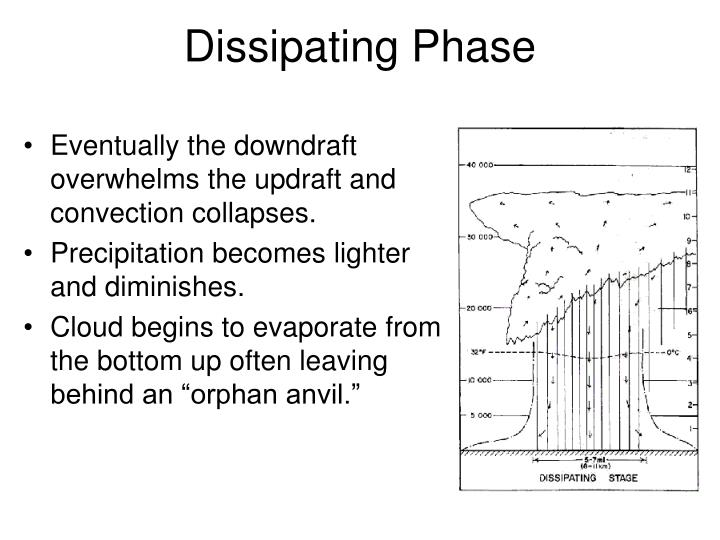 Dissipating Phase