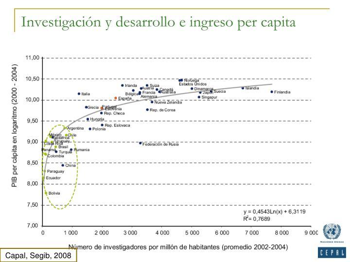 Investigación y desarrollo e ingreso per capita