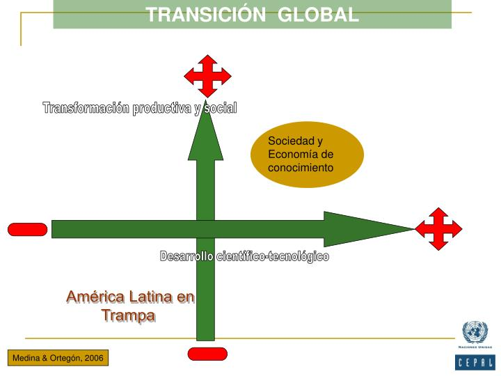 TRANSICIÓN  GLOBAL