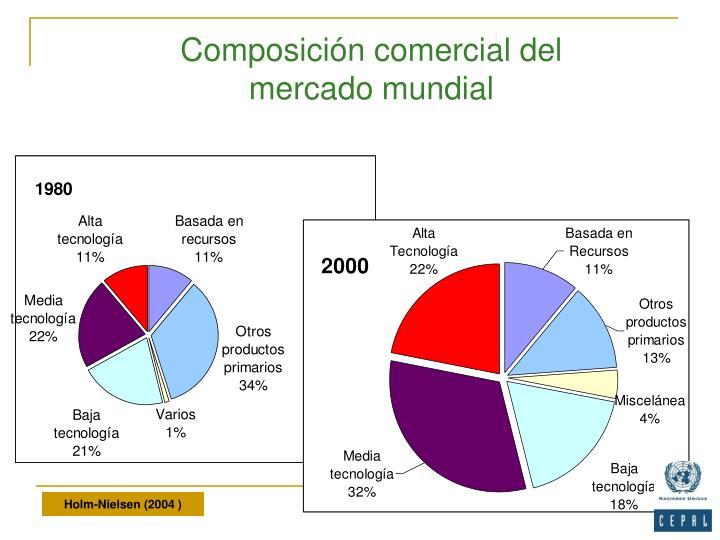 Composición comercial del mercado mundial
