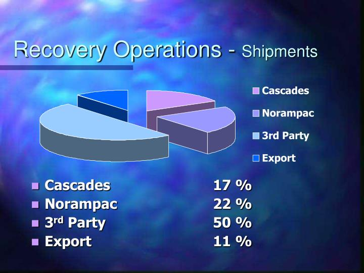 Recovery Operations -