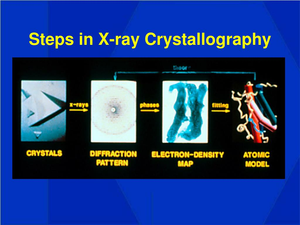 Steps in X-ray Crystallography