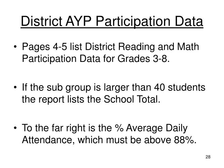 District AYP Participation Data