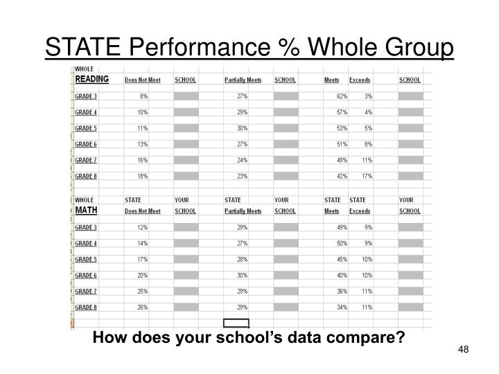 STATE Performance % Whole Group