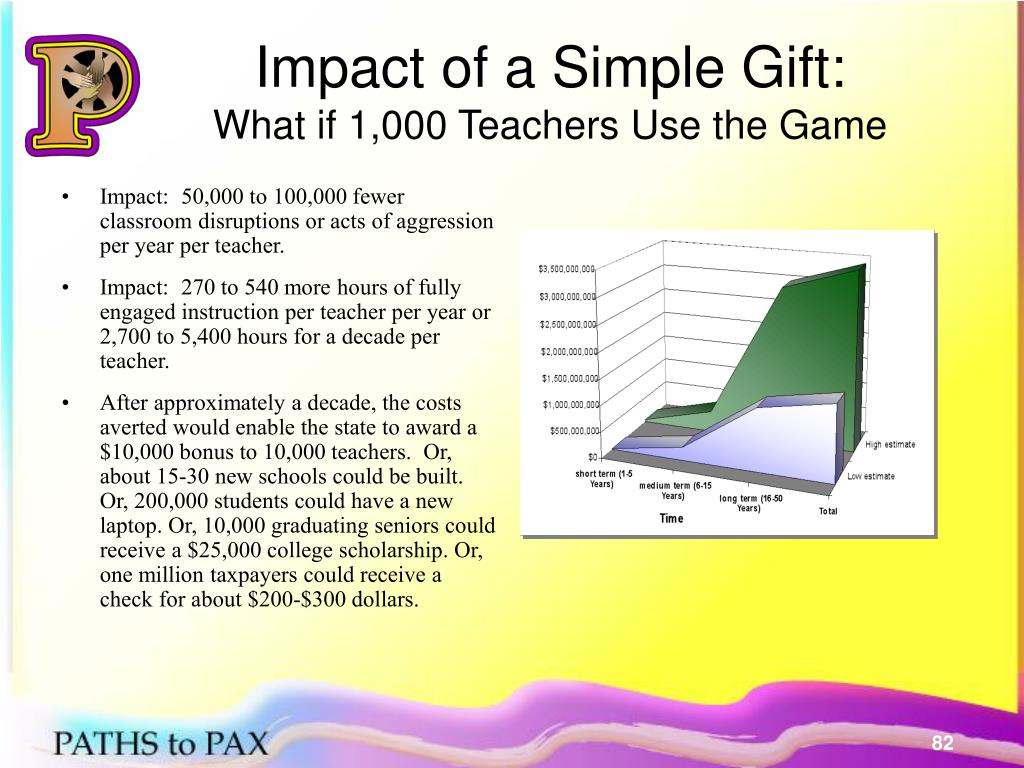 Impact of a Simple Gift: