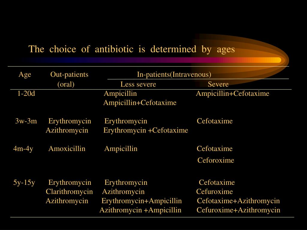 The  choice  of  antibiotic  is  determined  by  ages