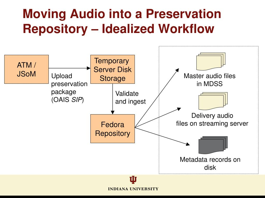 Moving Audio into a Preservation Repository – Idealized Workflow