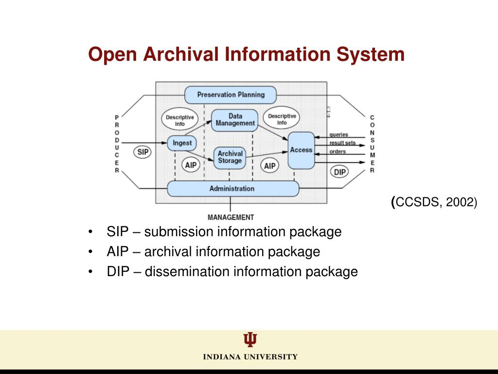 Open Archival Information System