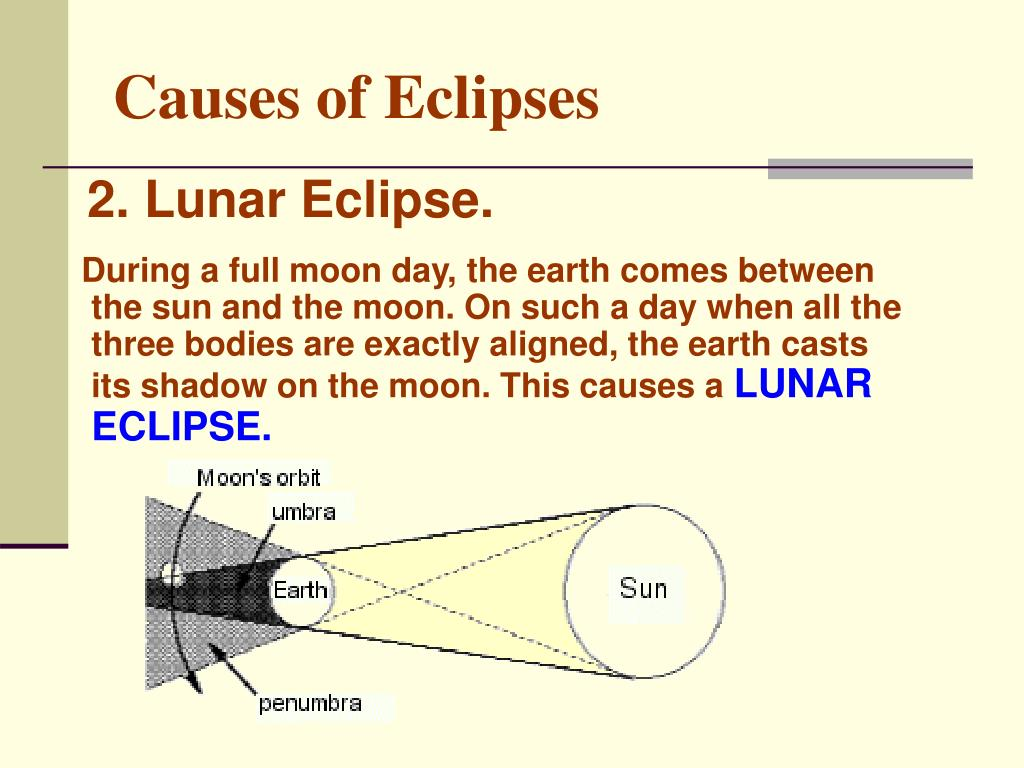 Causes of Eclipses