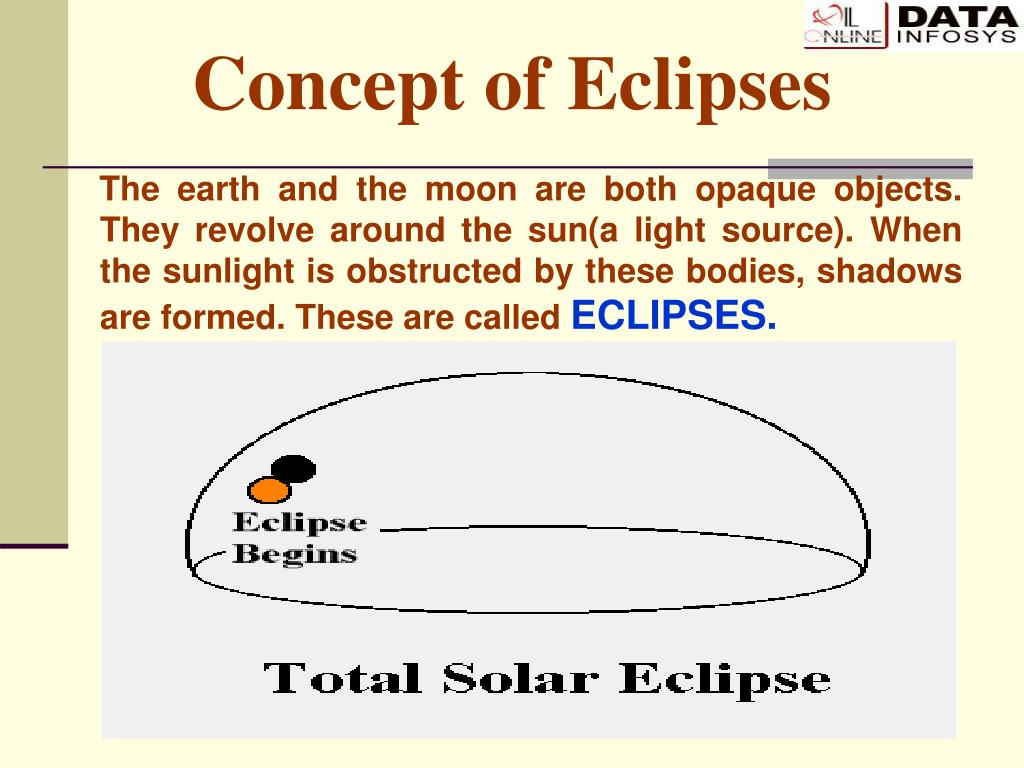 Concept of Eclipses