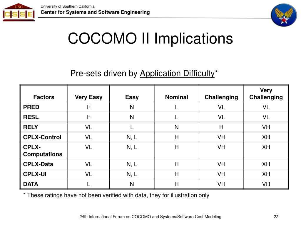 COCOMO II Implications