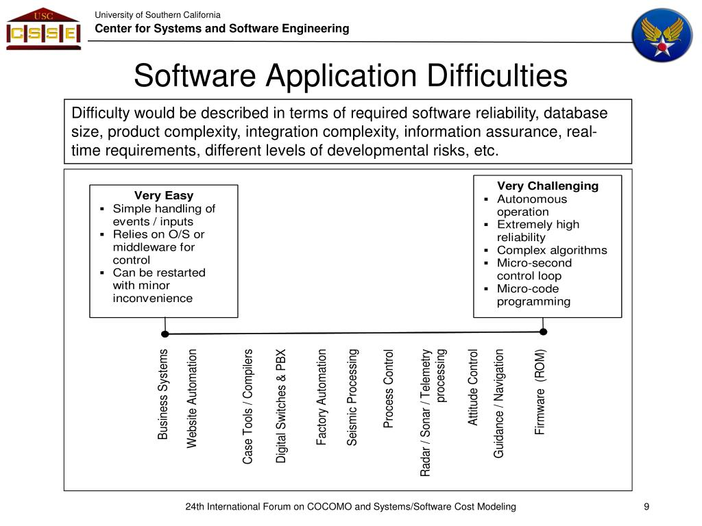 Software Application Difficulties