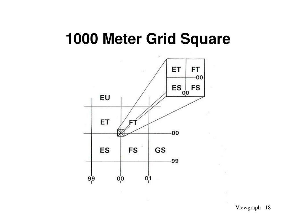 1000 Meter Grid Square