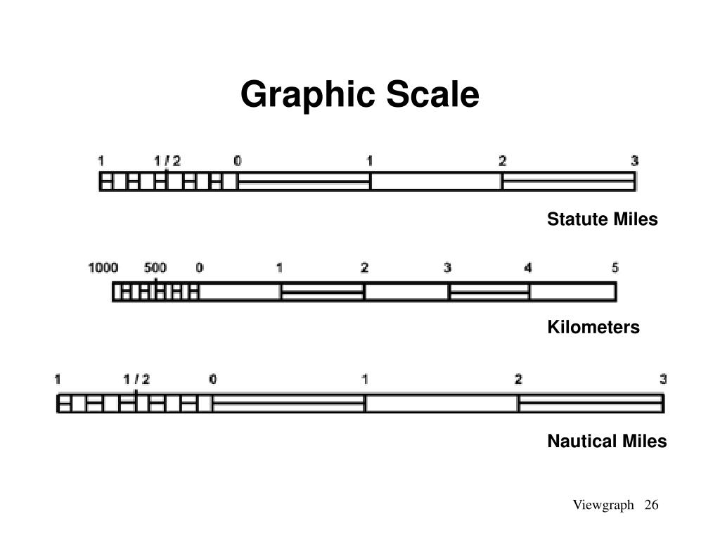 Graphic Scale