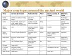 major crop types around the ancient world