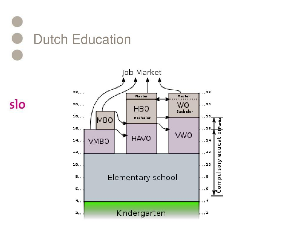 Dutch Education