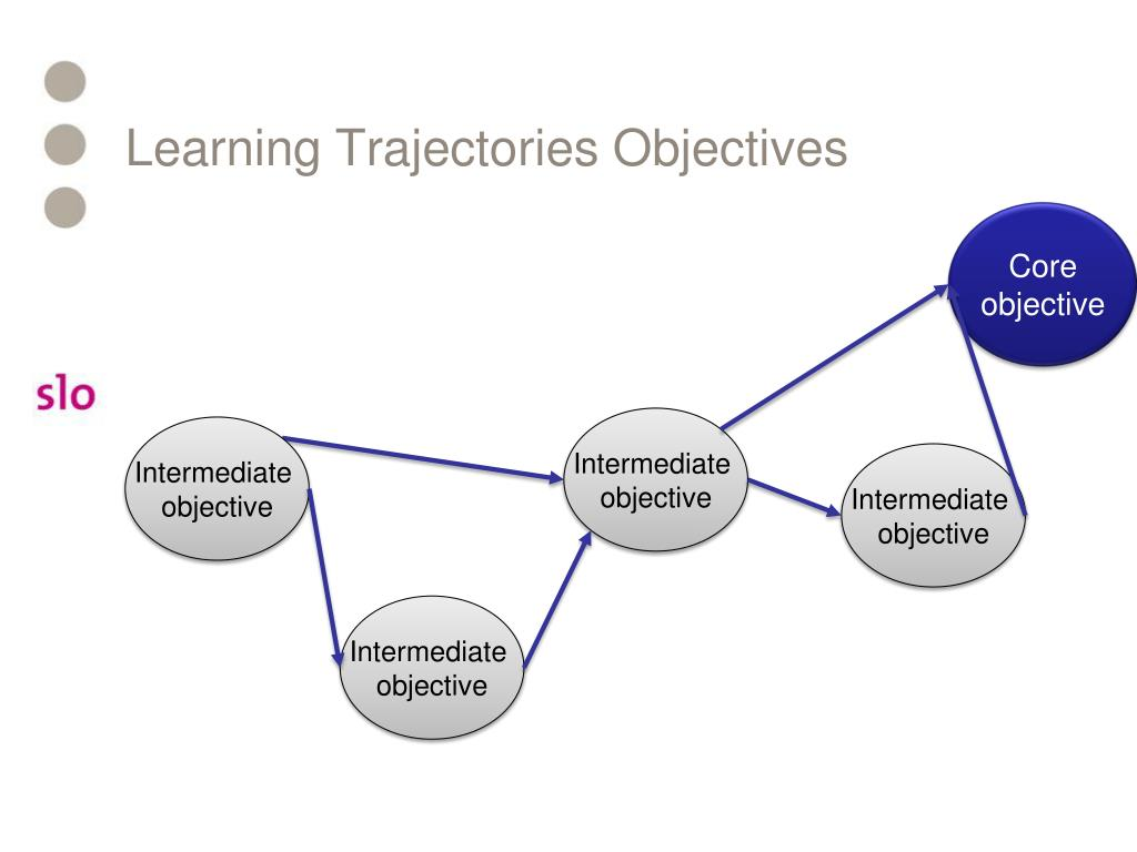 Learning Trajectories Objectives