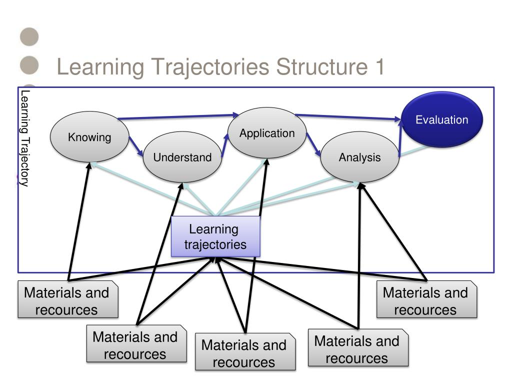 Learning Trajectories Structure 1