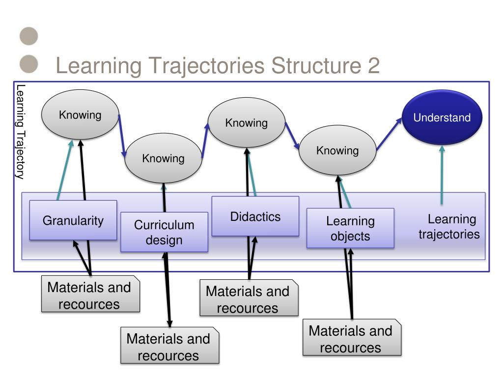 Learning Trajectories Structure 2