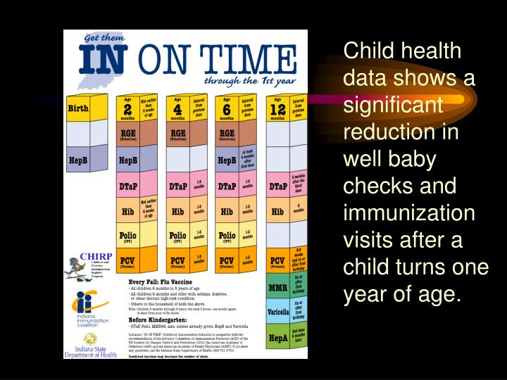 Child health data shows a significant reduction in well baby checks and immunization visits after a child turns one year of age.