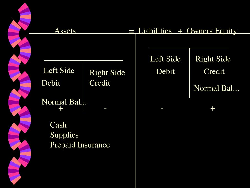 Assets=  Liabilities   +  Owners Equity