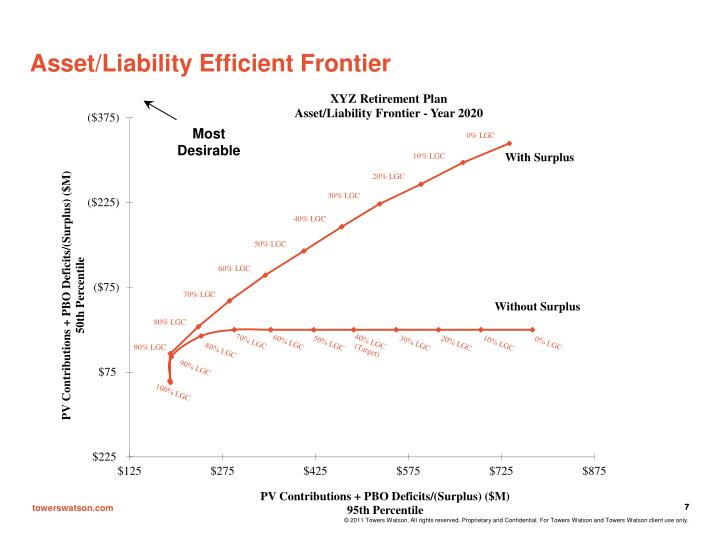 Asset/Liability Efficient Frontier
