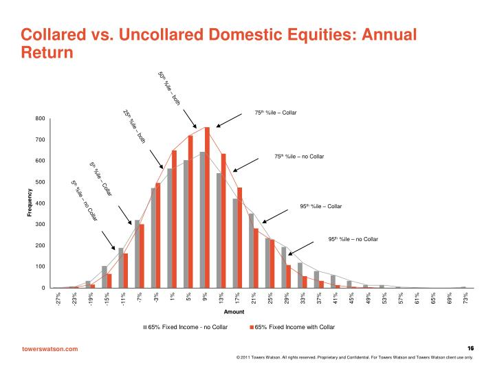 Collared vs. Uncollared Domestic Equities: Annual Return