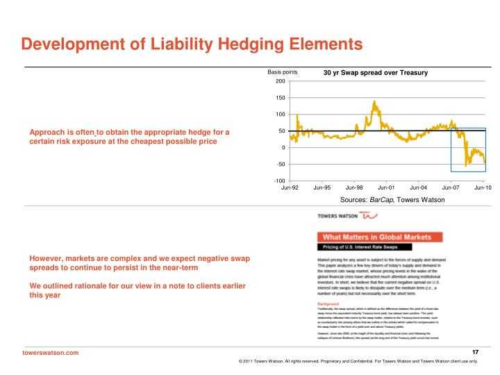 Development of Liability Hedging Elements