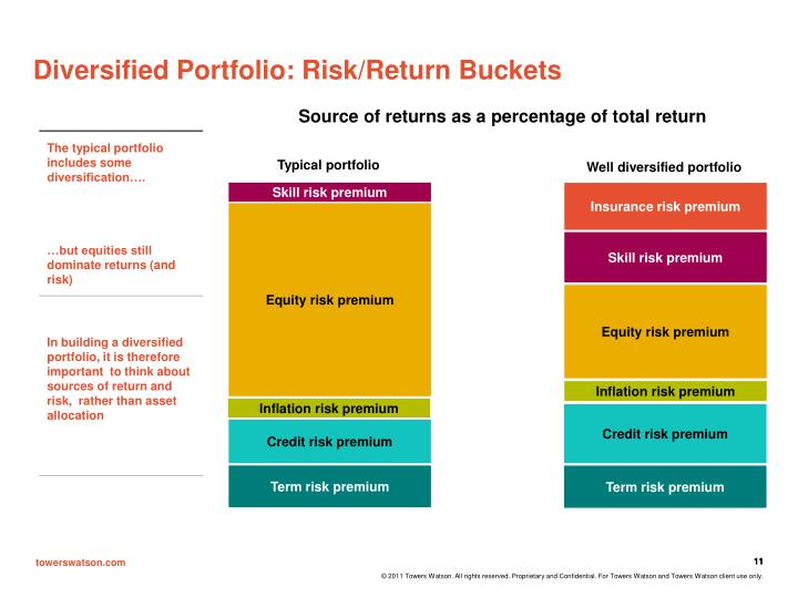 Diversified Portfolio: Risk/Return Buckets
