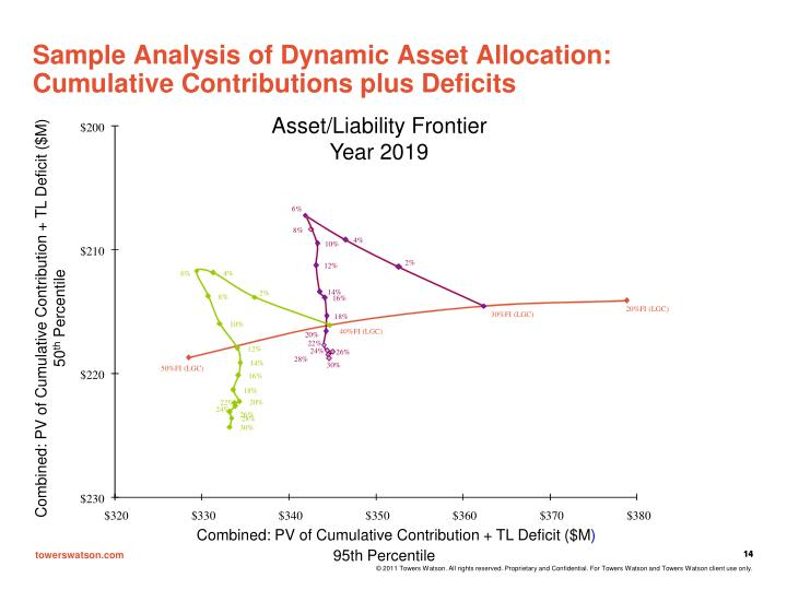 Sample Analysis of Dynamic Asset Allocation: Cumulative Contributions plus Deficits