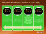 xbox live a software services success story