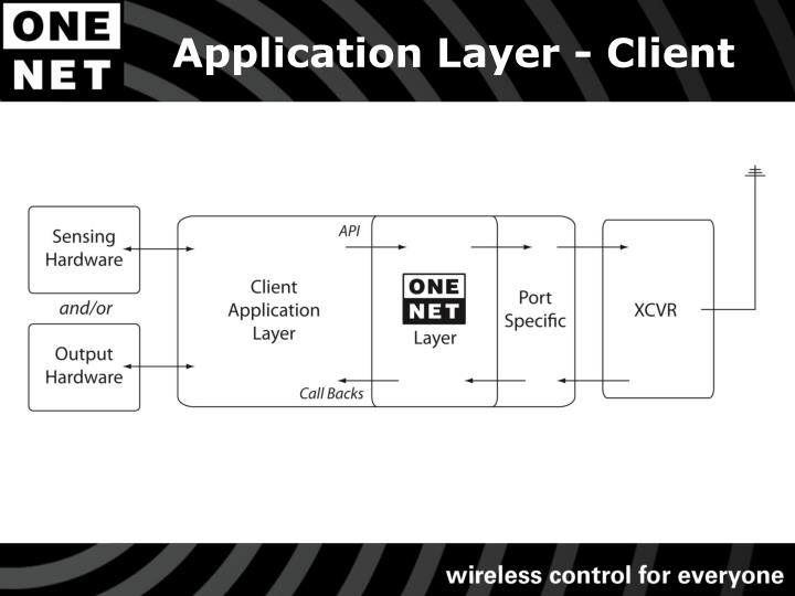 Application Layer - Client