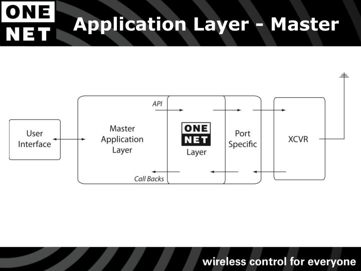 Application Layer - Master
