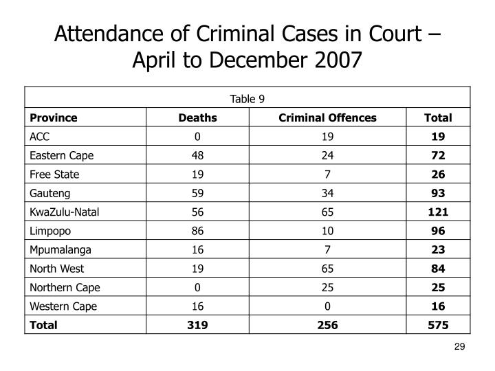 Attendance of Criminal Cases in Court – April to December 2007