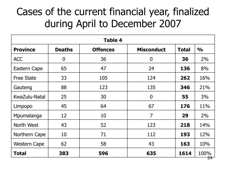 Cases of the current financial year, finalized during April to December 2007